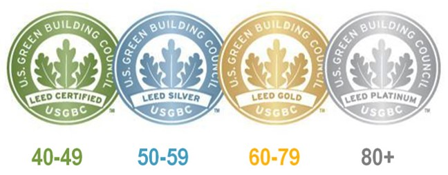 LEED Points Scale